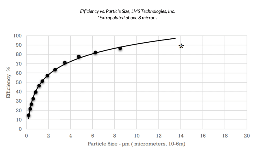 O2 Nose Filter Performance & Mechanics